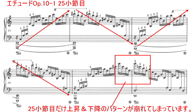 ショパン 練習曲(エチュード) Op.10-1 ハ長調